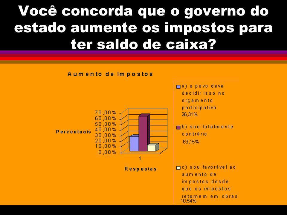 Você concorda que o governo do estado aumente os impostos para ter saldo de caixa?