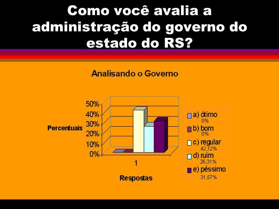 Como você avalia a administração do governo do estado do RS?