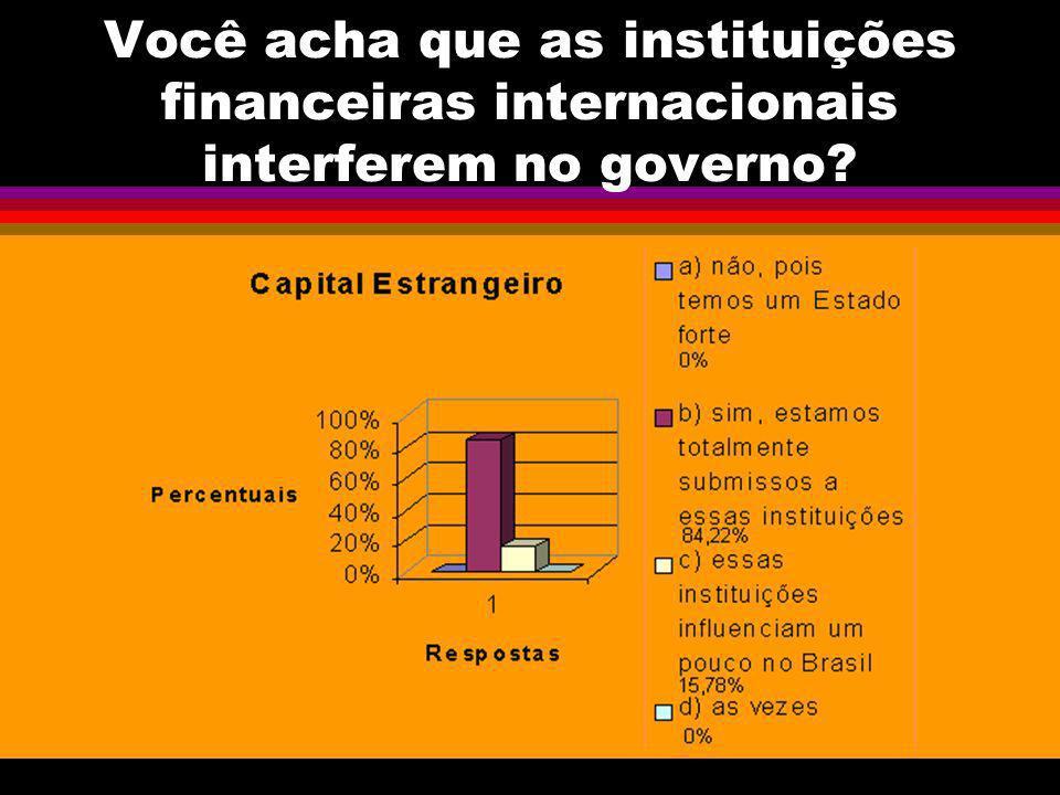 Você acha que as instituições financeiras internacionais interferem no governo?