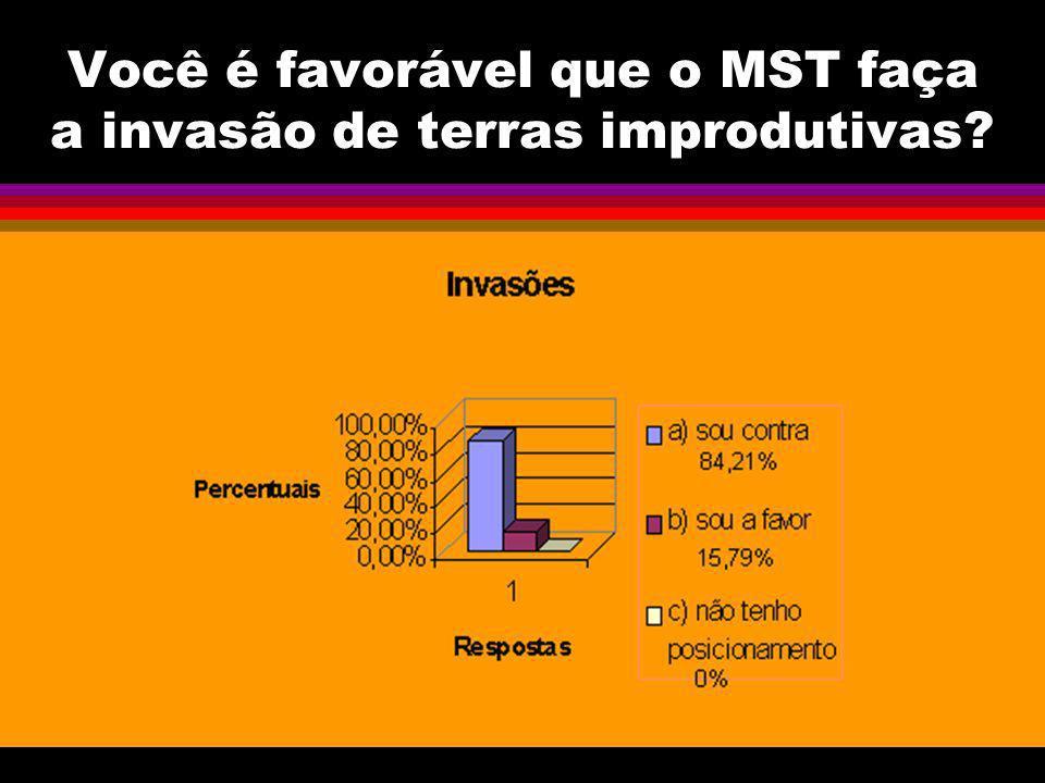 Você é favorável que o MST faça a invasão de terras improdutivas?