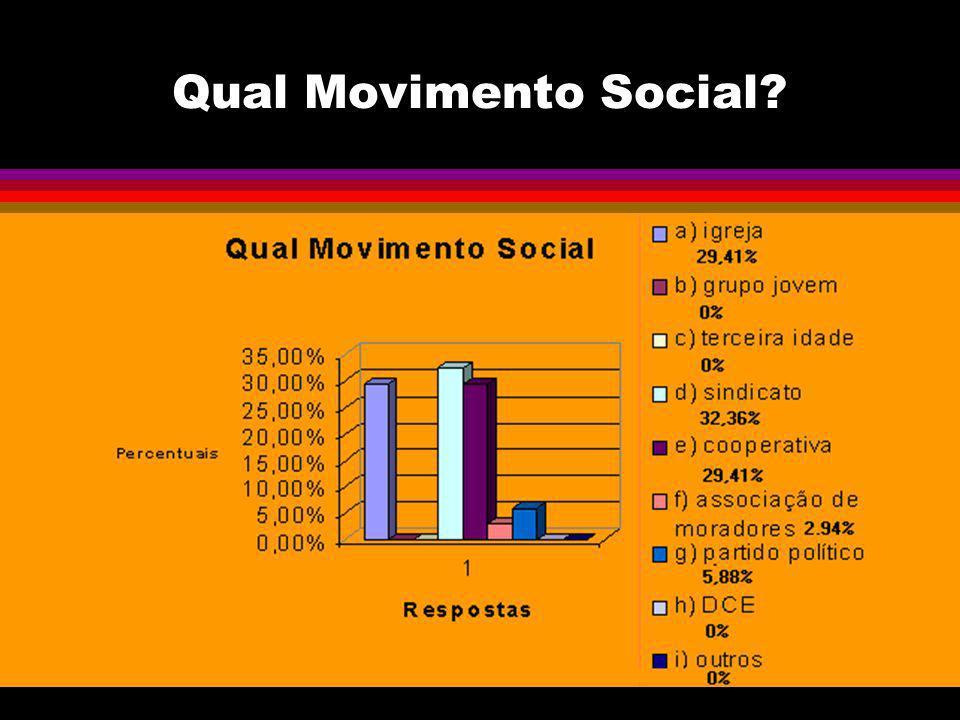 Qual Movimento Social?