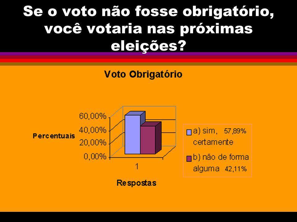 Se o voto não fosse obrigatório, você votaria nas próximas eleições?
