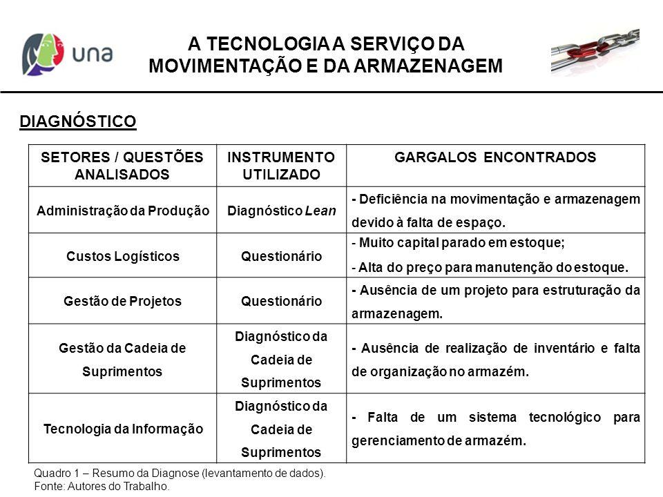 A TECNOLOGIA A SERVIÇO DA MOVIMENTAÇÃO E DA ARMAZENAGEM DIAGNÓSTICO SETORES / QUESTÕES ANALISADOS INSTRUMENTO UTILIZADO GARGALOS ENCONTRADOS Administr