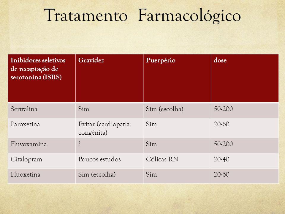 Tratamento Farmacológico Inibidores seletivos de recaptação de serotonina (ISRS) GravidezPuerpériodose SertralinaSimSim (escolha)50-200 ParoxetinaEvit