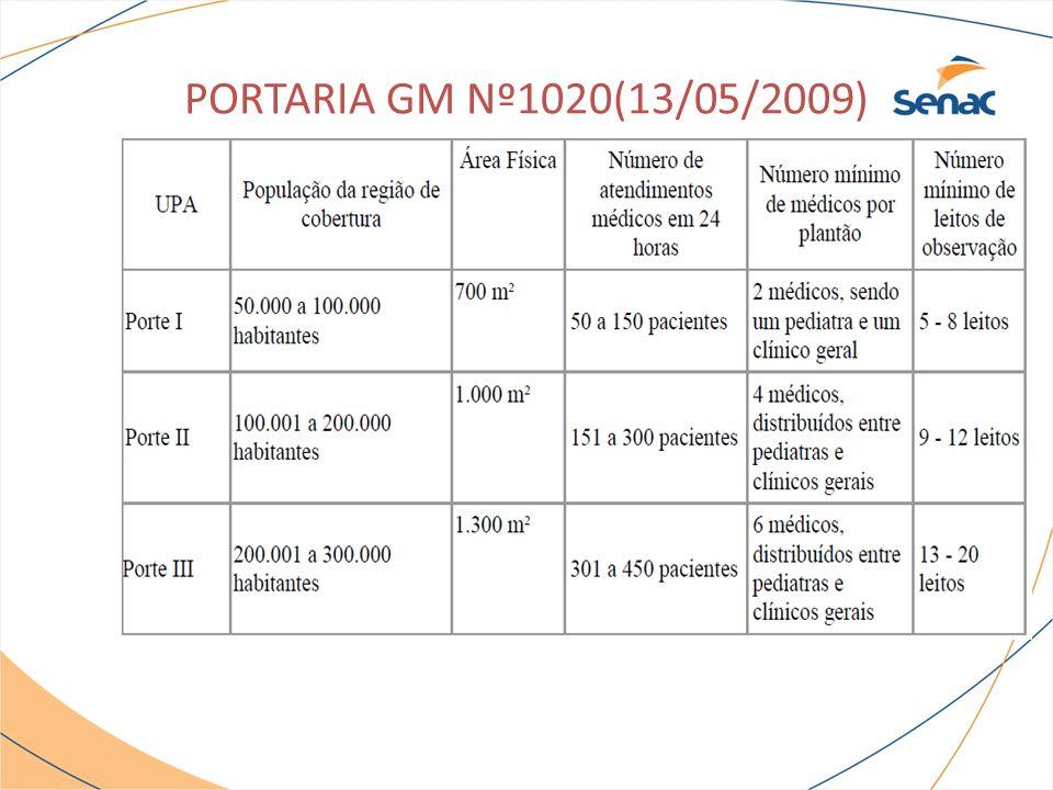 PORTARIA GM Nº1020(13/05/2009)