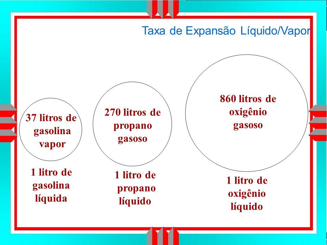 Título da Apresentação Taxa de Expansão Líquido/Vapor 1 litro de gasolina líquida 1 litro de propano líquido 1 litro de oxigênio líquido 37 litros de gasolina vapor 270 litros de propano gasoso 860 litros de oxigênio gasoso