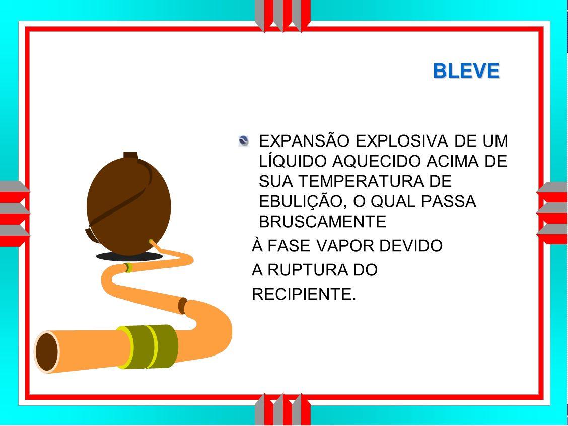 Título da Apresentação BLEVE EXPANSÃO EXPLOSIVA DE UM LÍQUIDO AQUECIDO ACIMA DE SUA TEMPERATURA DE EBULIÇÃO, O QUAL PASSA BRUSCAMENTE À FASE VAPOR DEVIDO A RUPTURA DO RECIPIENTE.