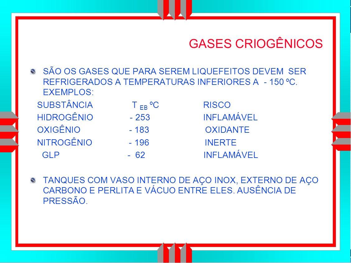 Título da Apresentação GASES CRIOGÊNICOS SÃO OS GASES QUE PARA SEREM LIQUEFEITOS DEVEM SER REFRIGERADOS A TEMPERATURAS INFERIORES A - 150 ºC.