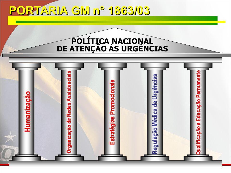 PORTARIA GM n° 1863/03 Regulação Médica de Urgências Organização de Redes Assistenciais Qualificação e Educação Permanente Humanização Estratégias Pro