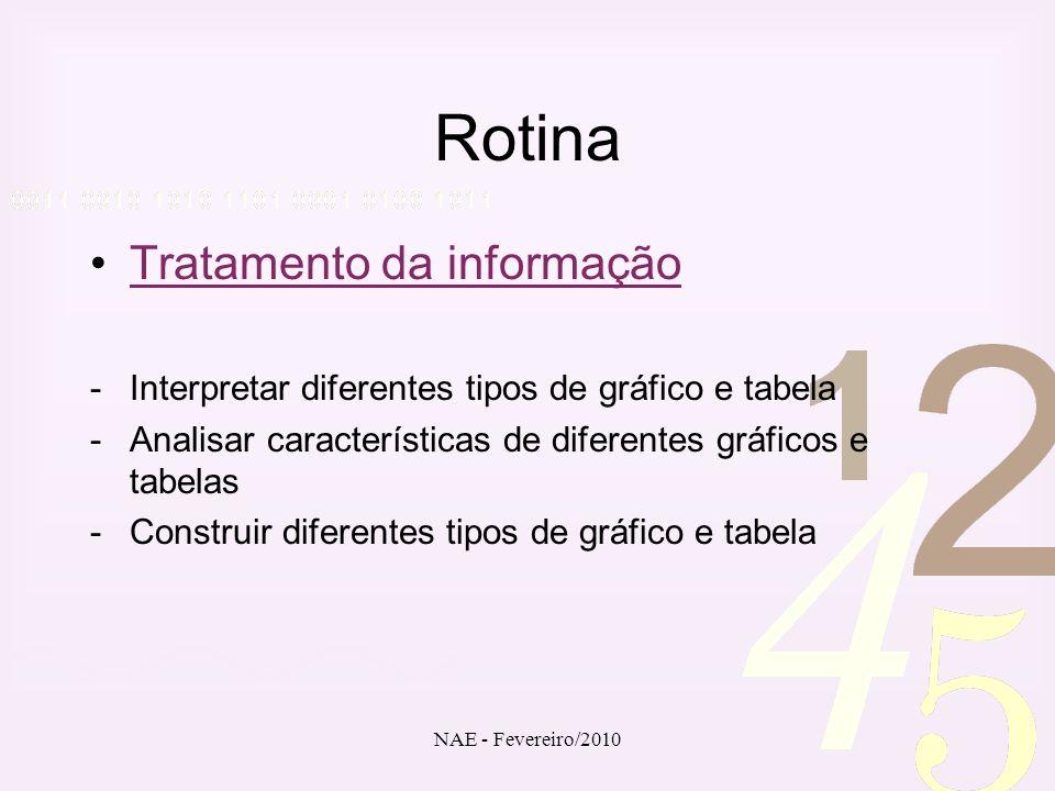 NAE - Fevereiro/2010 Rotina Tratamento da informação -Interpretar diferentes tipos de gráfico e tabela -Analisar características de diferentes gráfico