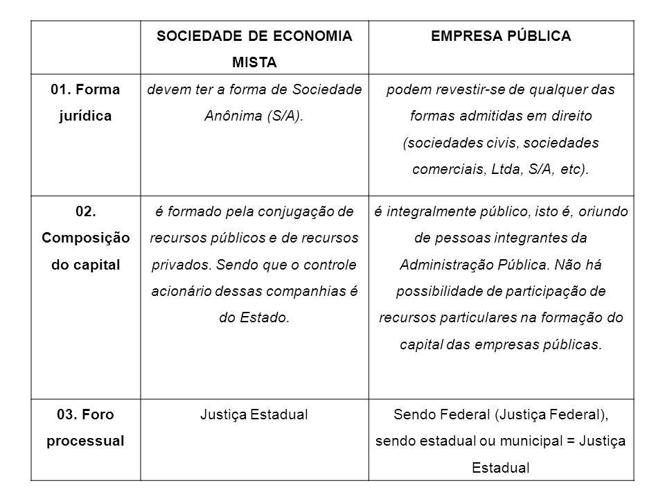 SOCIEDADE DE ECONOMIA MISTA EMPRESA PÚBLICA 01. Forma jurídica devem ter a forma de Sociedade Anônima (S/A). podem revestir-se de qualquer das formas
