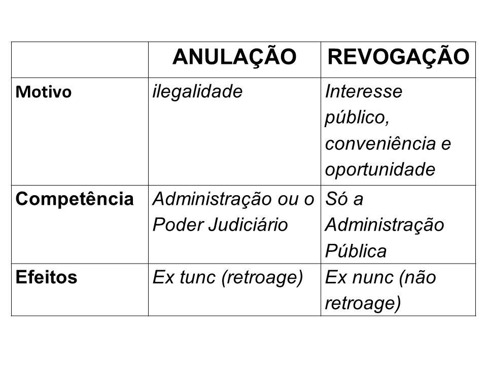 ANULAÇÃOREVOGAÇÃO Motivo ilegalidade Interesse público, conveniência e oportunidade Competência Administração ou o Poder Judiciário Só a Administração