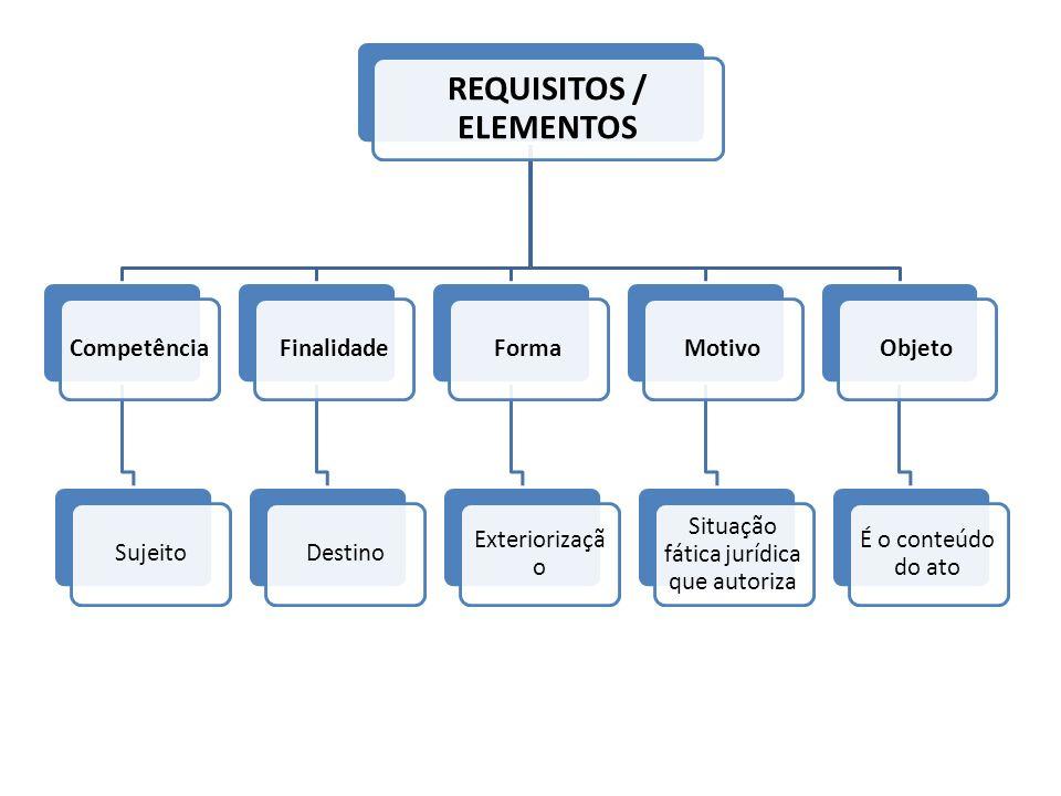 REQUISITOS / ELEMENTOS CompetênciaSujeitoFinalidadeDestinoForma Exteriorizaçã o Motivo Situação fática jurídica que autoriza Objeto É o conteúdo do at