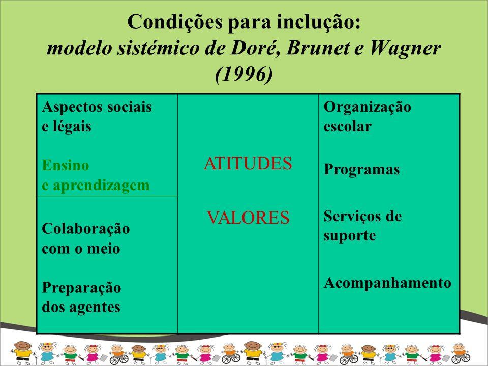 Condições para inclução: modelo sistémico de Doré, Brunet e Wagner (1996) Aspectos sociais e légais Ensino e aprendizagem ATITUDES VALORES Organização