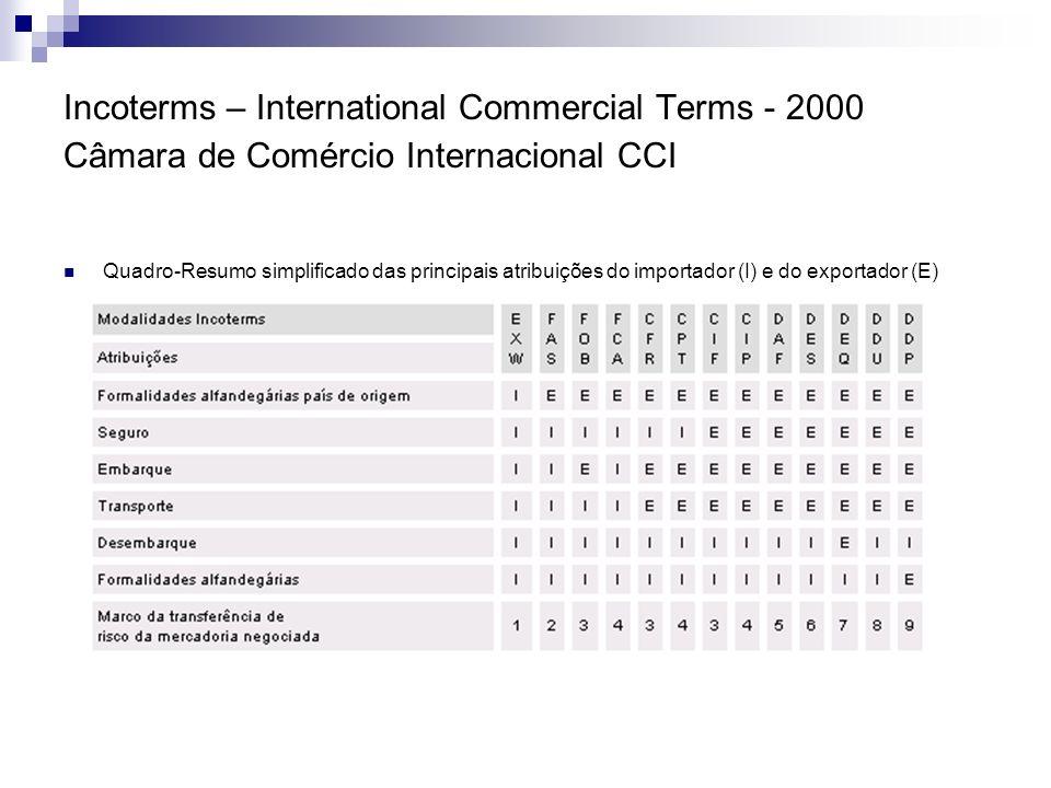 Incoterms – International Commercial Terms - 2000 Câmara de Comércio Internacional CCI Quadro-Resumo simplificado das principais atribuições do import