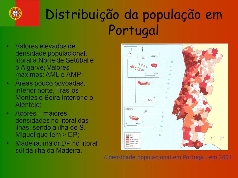 Distribuição da população em Portugal Valores elevados de densidade populacional: litoral a Norte de Setúbal e o Algarve; Valores máximos: AML e AMP;