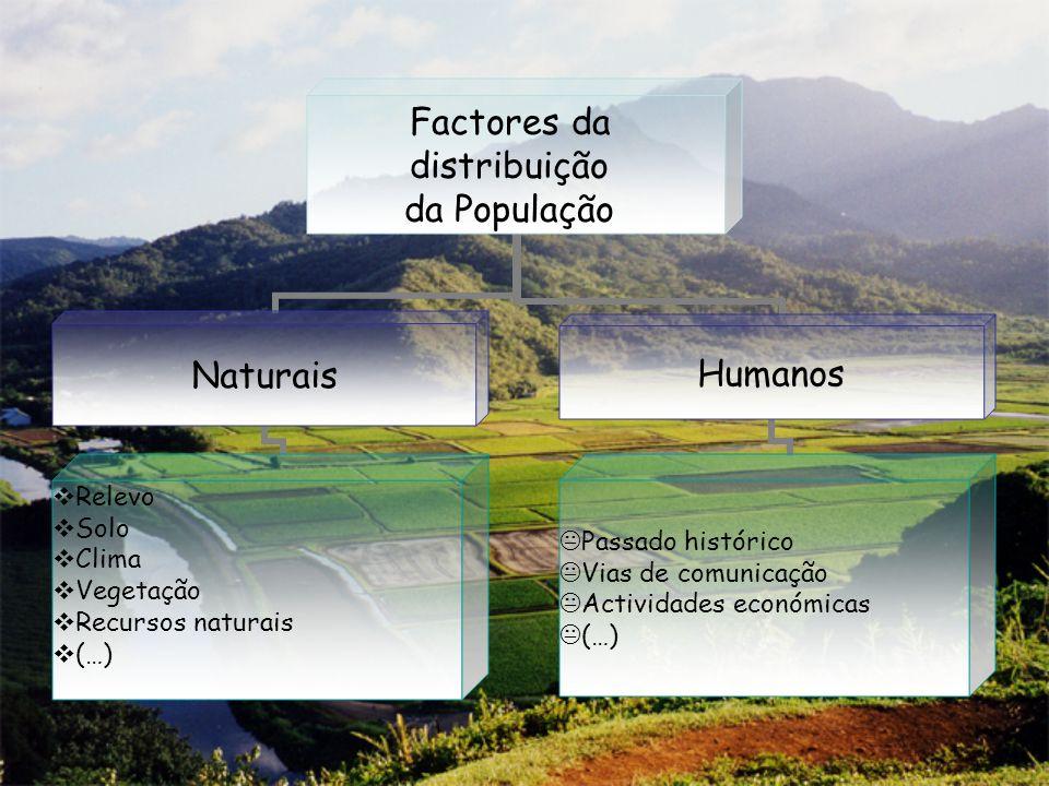Factores da distribuição da População Naturais Relevo Solo Clima Vegetação Recursos naturais (…) Humanos Passado histórico Vias de comunicação Activid