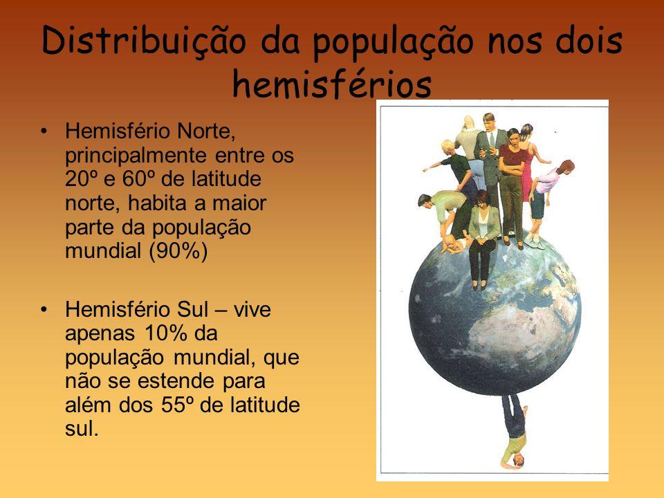 Distribuição da população nos dois hemisférios Hemisfério Norte, principalmente entre os 20º e 60º de latitude norte, habita a maior parte da populaçã