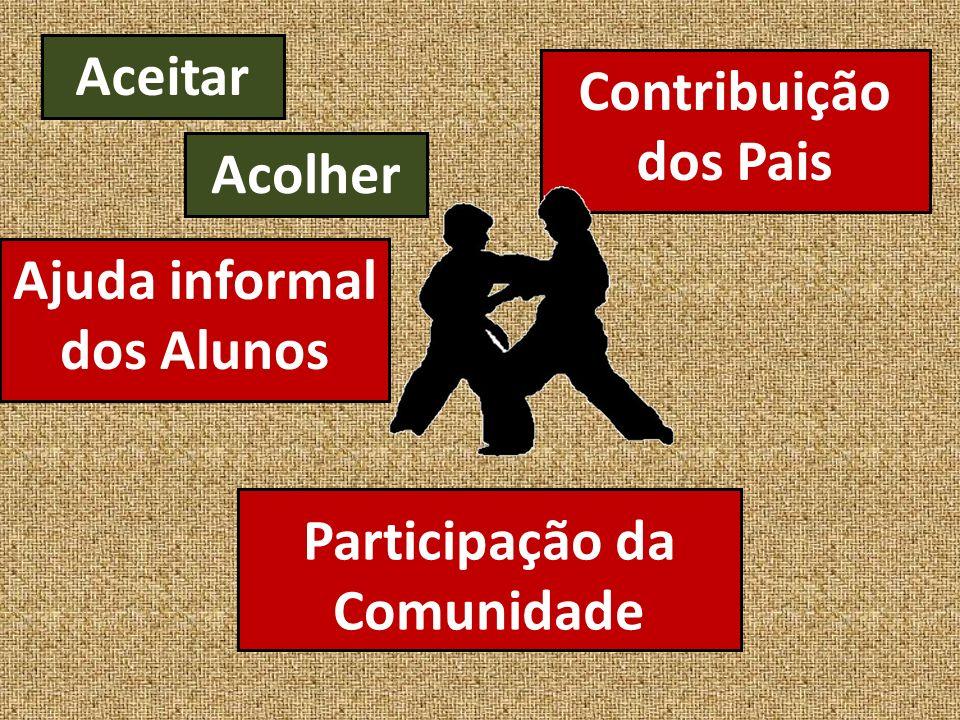 Participação da Comunidade Contribuição dos Pais Ajuda informal dos Alunos Aceitar Acolher
