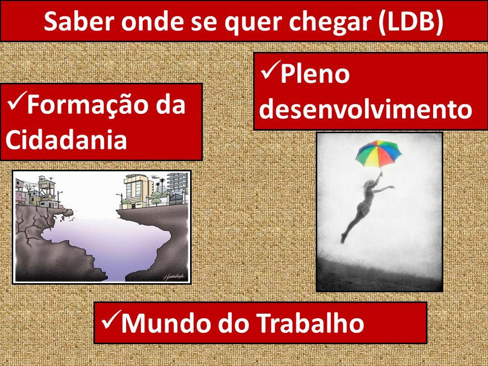 Saber onde se quer chegar (LDB) Pleno desenvolvimento Formação da Cidadania Mundo do Trabalho