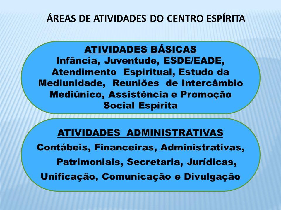 ÁREAS DE ATIVIDADES DO CENTRO ESPÍRITA ATIVIDADES BÁSICAS Infância, Juventude, ESDE/EADE, Atendimento Espiritual, Estudo da Mediunidade, Reuniões de I
