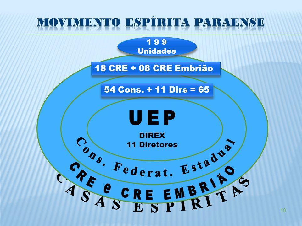 18 DIREX 11 Diretores 54 Cons. + 11 Dirs = 65 18 CRE + 08 CRE Embrião 1 9 9 Unidades