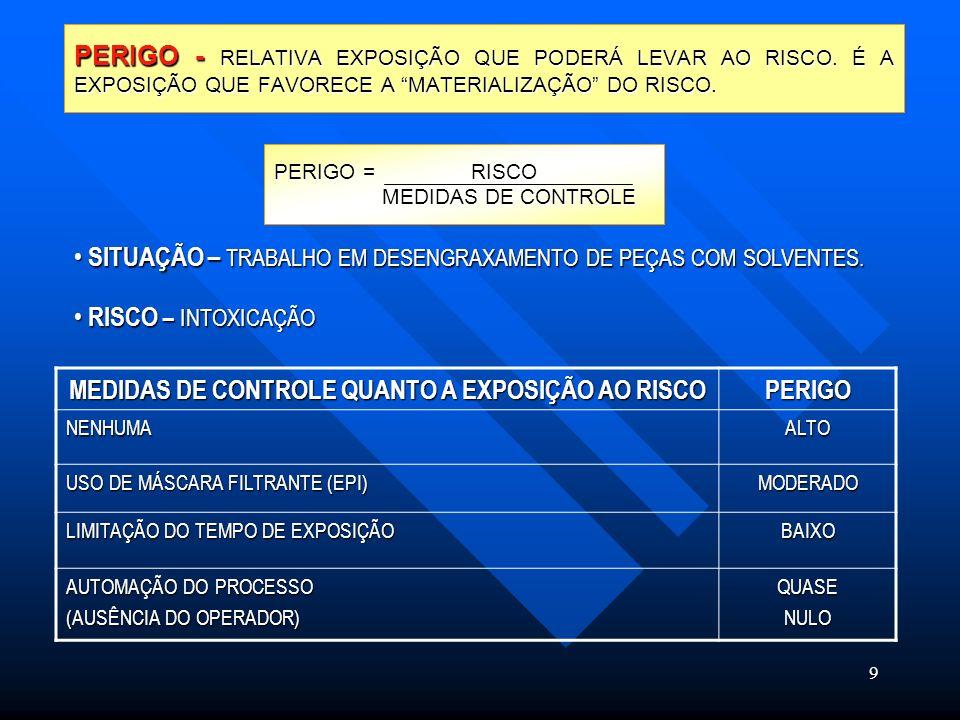 9 PERIGO - RELATIVA EXPOSIÇÃO QUE PODERÁ LEVAR AO RISCO.