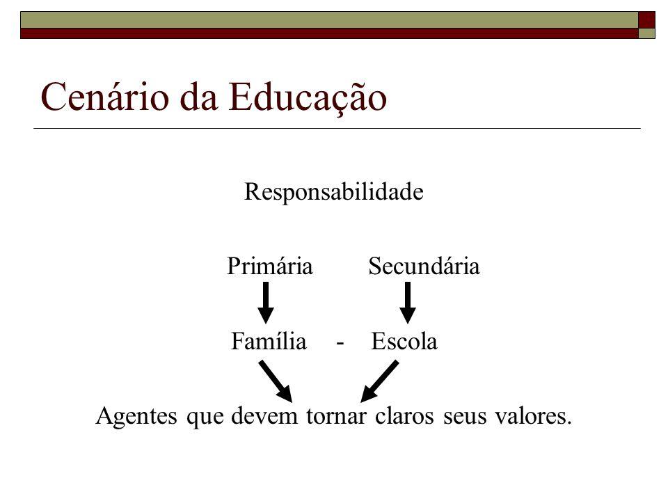 Responsabilidade Primária Secundária Família - Escola Agentes que devem tornar claros seus valores. Cenário da Educação