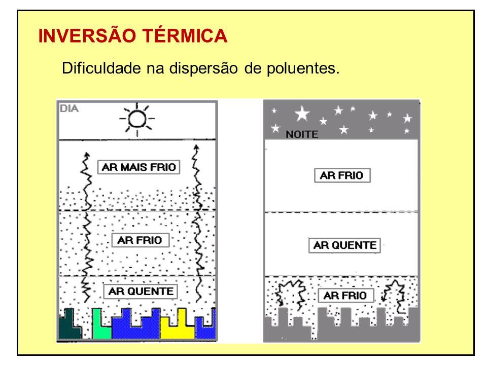 INVERSÃO TÉRMICA Dificuldade na dispersão de poluentes.