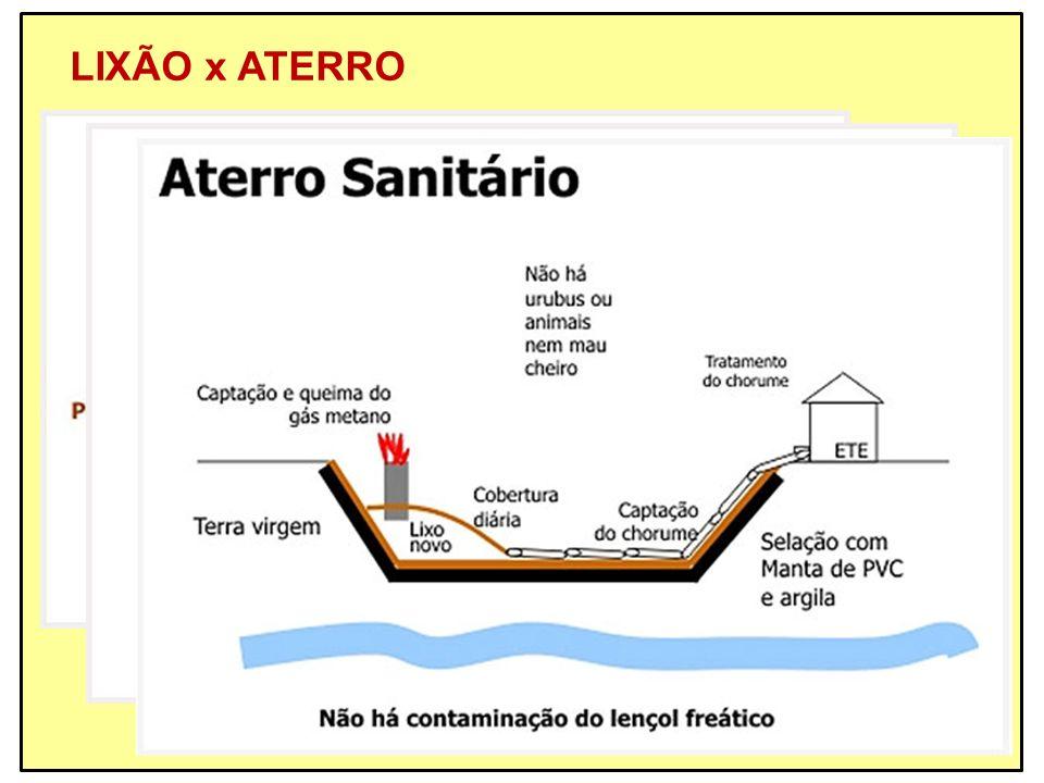 LIXÃO x ATERRO