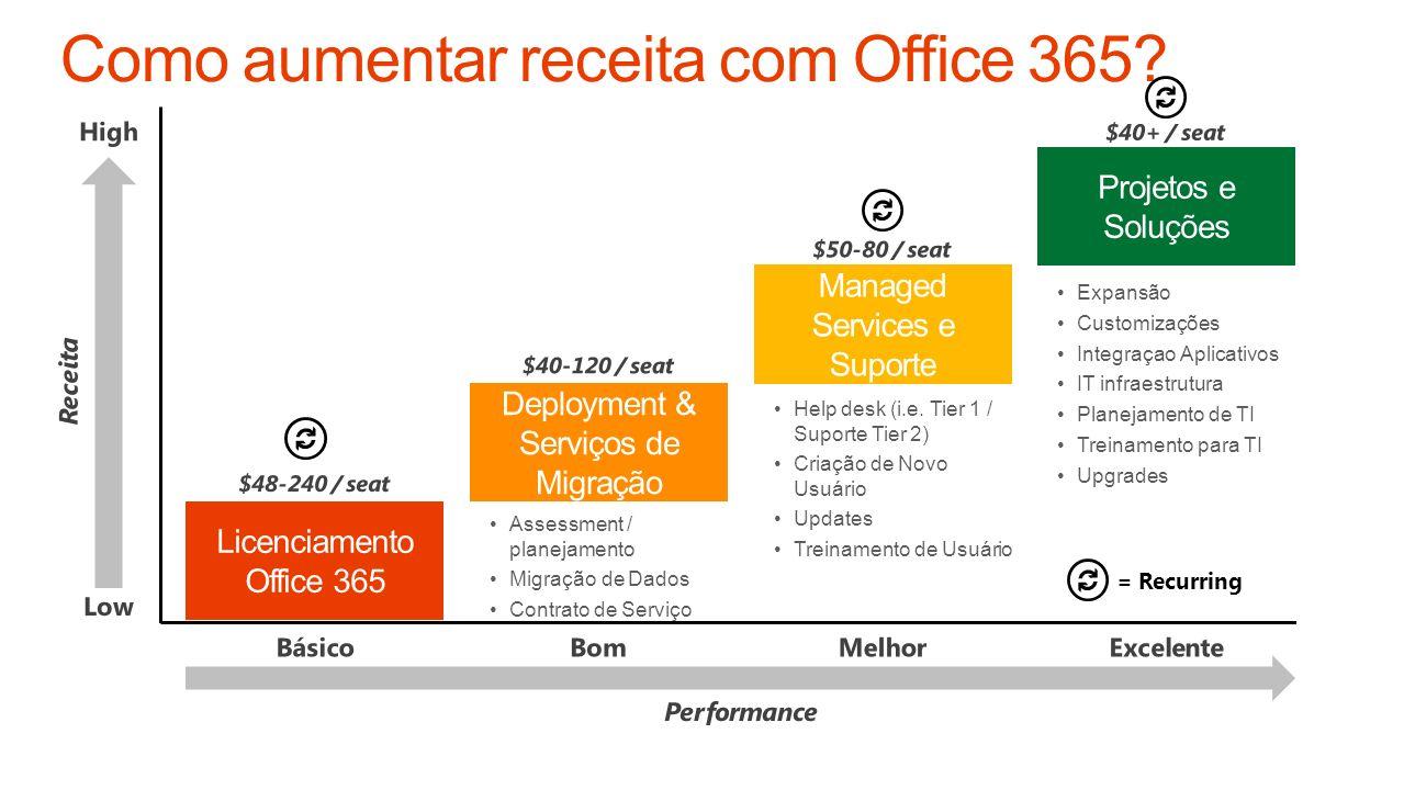 Licenciamento Office 365 Deployment & Serviços de Migração Managed Services e Suporte Projetos e Soluções Help desk (i.e. Tier 1 / Suporte Tier 2) Cri