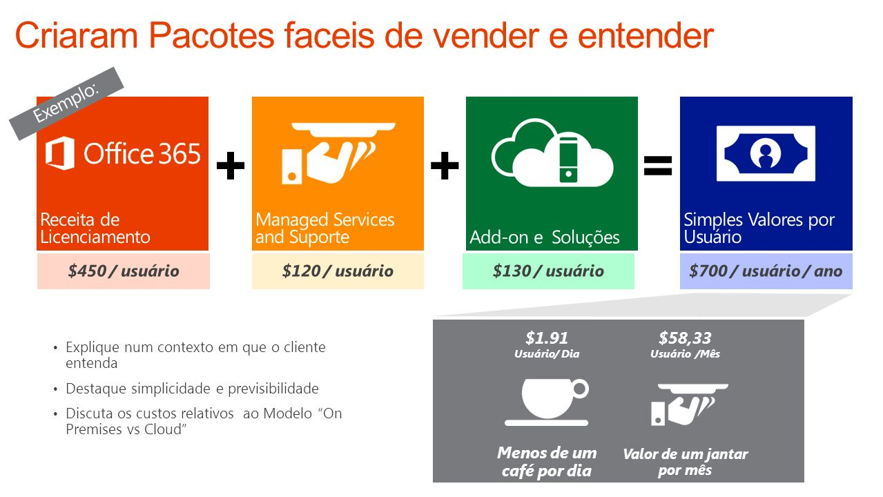++= $1.91 Usuário/ Dia $58,33 Usuário /Mês Menos de um café por dia Valor de um jantar por mês Explique num contexto em que o cliente entenda Destaque