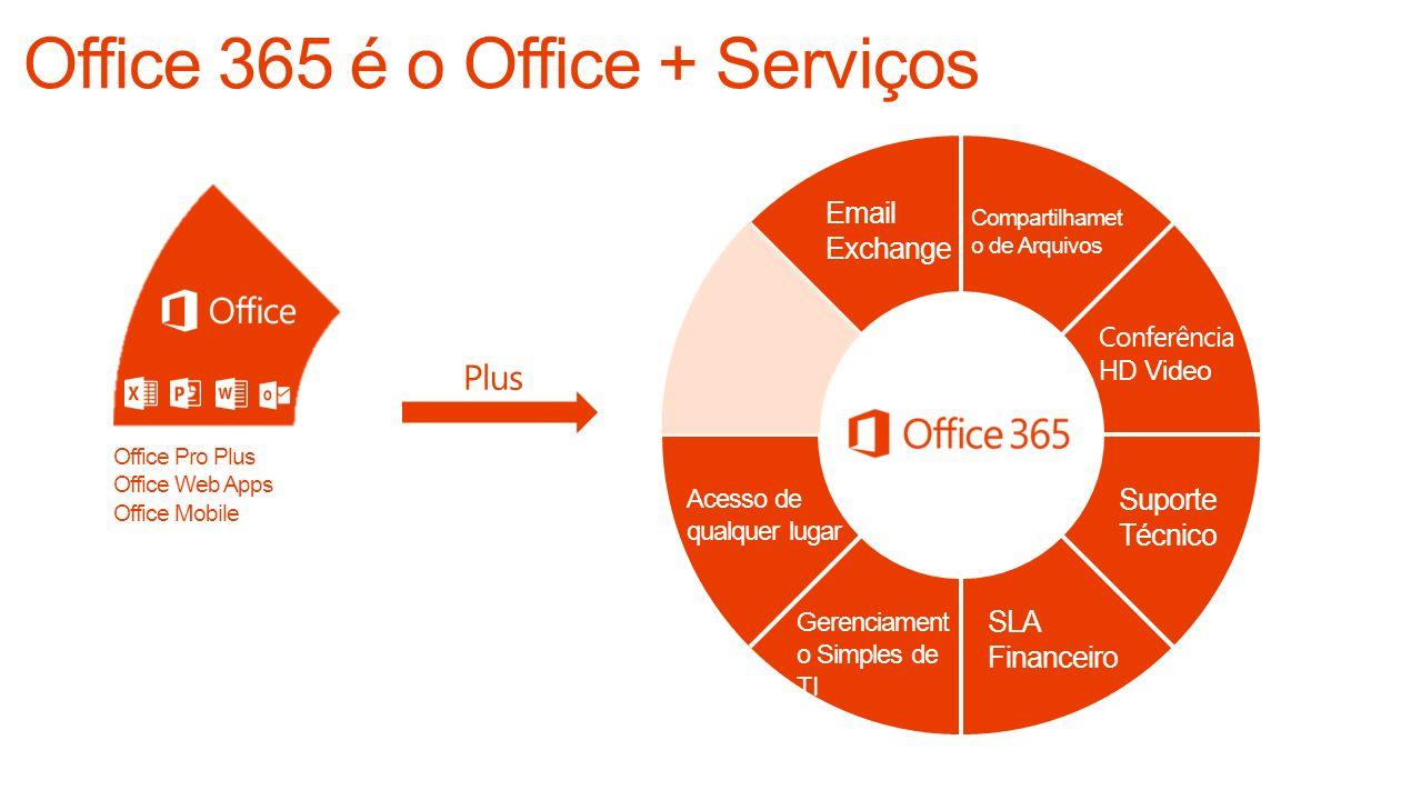Email Exchange Conferência HD Video Compartilhamet o de Arquivos Plus Acesso de qualquer lugar Gerenciament o Simples de TI SLA Financeiro Suporte Téc