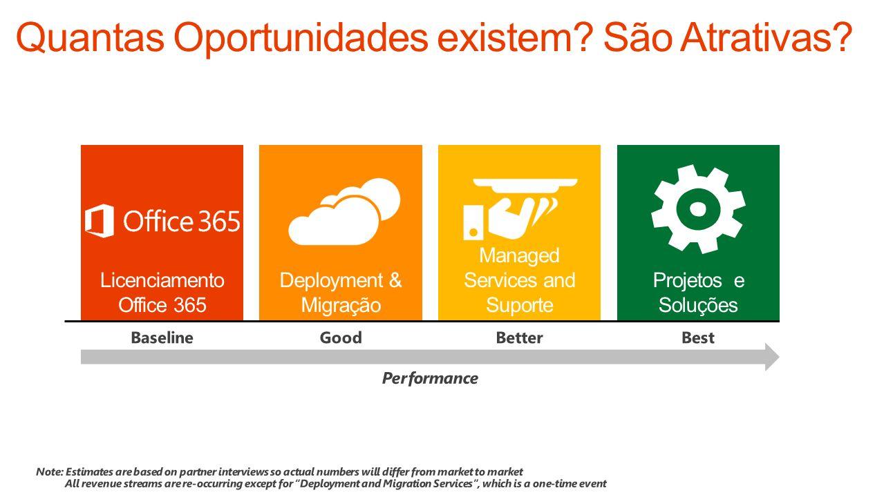 Licenciamento Office 365 Deployment & Migração Managed Services and Suporte Projetos e Soluções