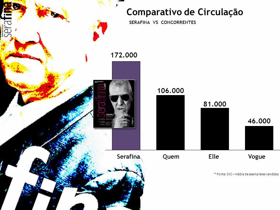 Comparativo de Circulação SERAFINA VS CONCORRENTES * Fonte: IVC – média de exemplares vendidos SerafinaQuemElleVogue 172.000 106.000 81.000 46.000