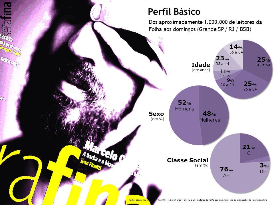 Classe Social (em %) 76 % AB 21 % C 3 % DE 52 % Homens 48 % Mulheres Sexo (em %) Idade (em anos) 25 % 25 a 34 25 % 45 a 54 23 % 35 a 44 14 % 55 a 64 1