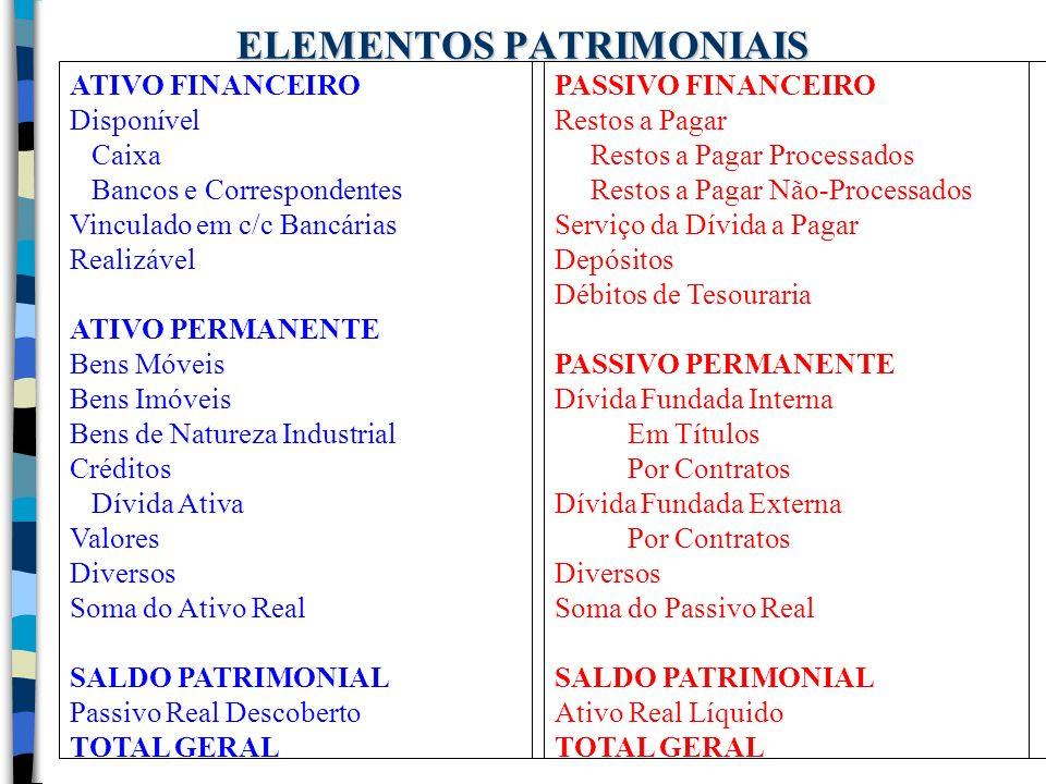 ELEMENTOS PATRIMONIAIS ATIVO FINANCEIRO Disponível Caixa Bancos e Correspondentes Vinculado em c/c Bancárias Realizável ATIVO PERMANENTE Bens Móveis B