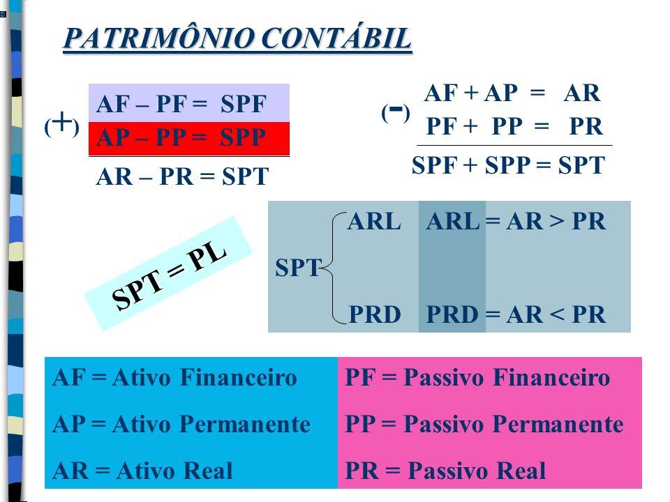PF + PP = PR AP – PP = SPP AF – PF = SPF AR – PR = SPT (+) (+) AF + AP = ARSPF + SPP = SPT (-)(-) AF = Ativo Financeiro AP = Ativo Permanente AR = Ati