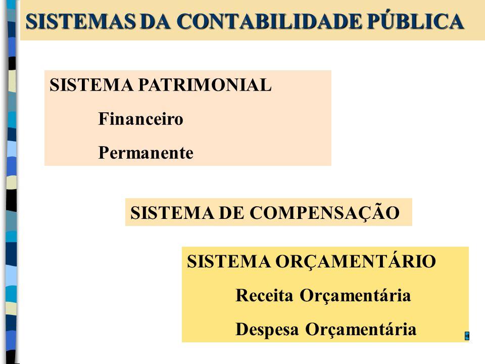 SISTEMAS DA CONTABILIDADE PÚBLICA SISTEMA PATRIMONIAL Financeiro Permanente SISTEMA DE COMPENSAÇÃO SISTEMA ORÇAMENTÁRIO Receita Orçamentária Despesa O