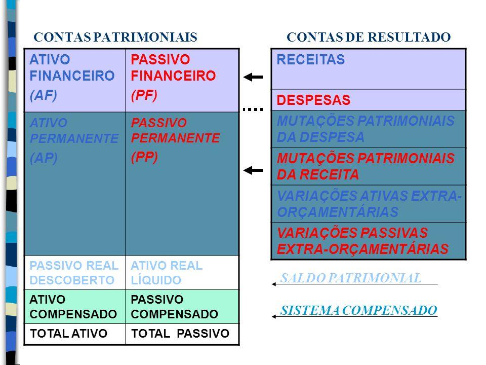 CONTAS PATRIMONIAIS ATIVO FINANCEIRO (AF) PASSIVO FINANCEIRO (PF) ATIVO PERMANENTE (AP) PASSIVO PERMANENTE (PP) PASSIVO REAL DESCOBERTO ATIVO REAL LÍQ