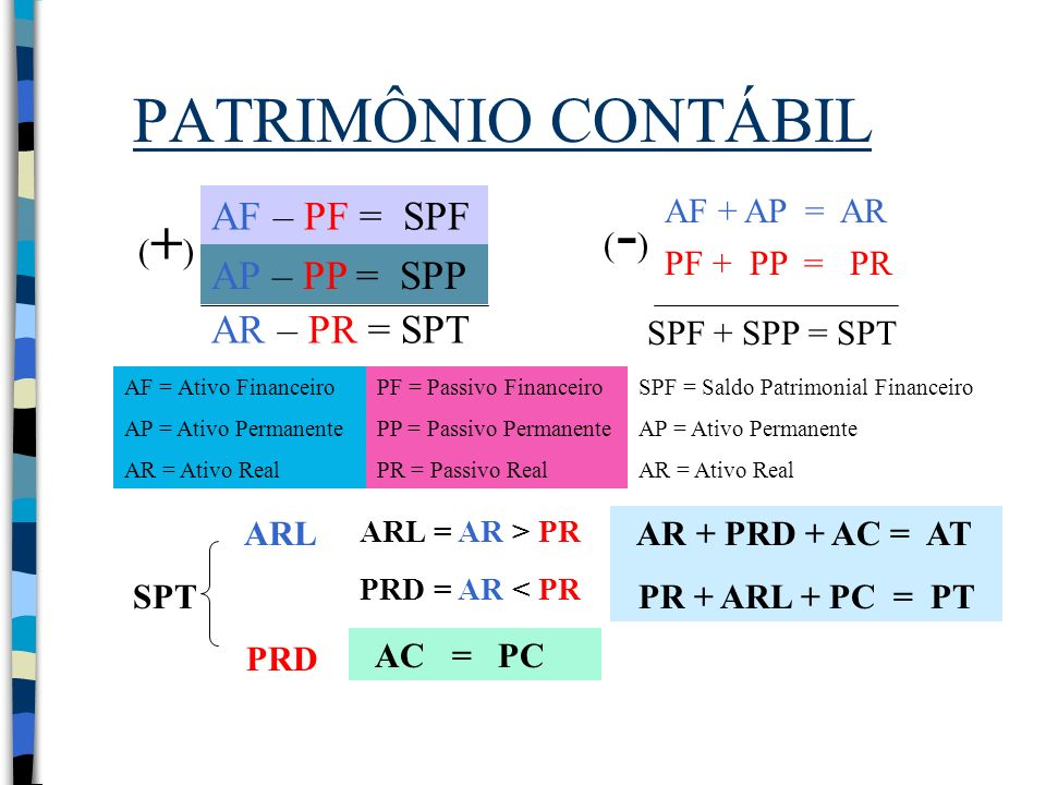 PATRIMÔNIO CONTÁBIL AF – PF = SPF AP – PP = SPP AR – PR = SPT AF + AP = AR PF + PP = PR SPF + SPP = SPT (+) (+) (-)(-) AF = Ativo Financeiro AP = Ativ