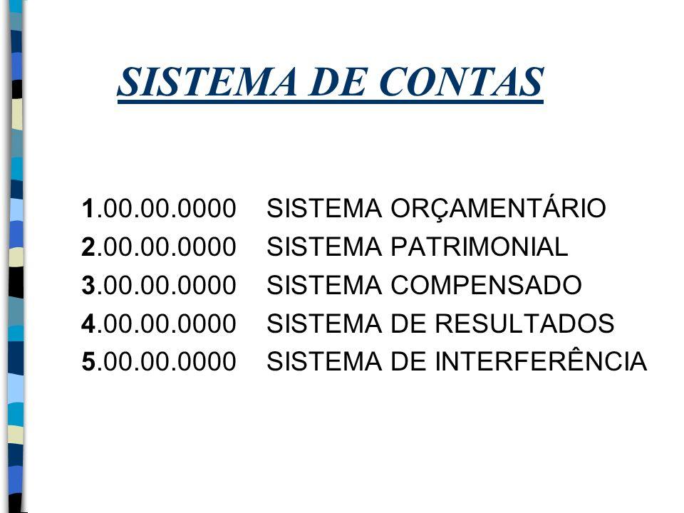 SISTEMA DE CONTAS 1.00.00.0000 SISTEMA ORÇAMENTÁRIO 2.00.00.0000 SISTEMA PATRIMONIAL 3.00.00.0000 SISTEMA COMPENSADO 4.00.00.0000 SISTEMA DE RESULTADO