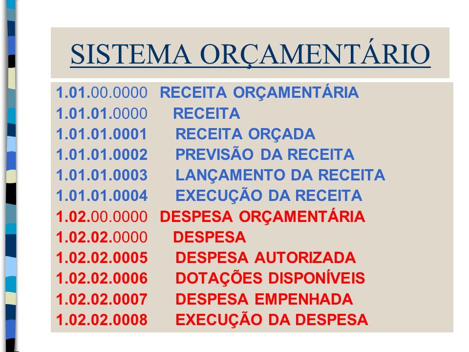 SISTEMA ORÇAMENTÁRIO 1.01.00.0000 RECEITA ORÇAMENTÁRIA 1.01.01.0000 RECEITA 1.01.01.0001 RECEITA ORÇADA 1.01.01.0002 PREVISÃO DA RECEITA 1.01.01.0003