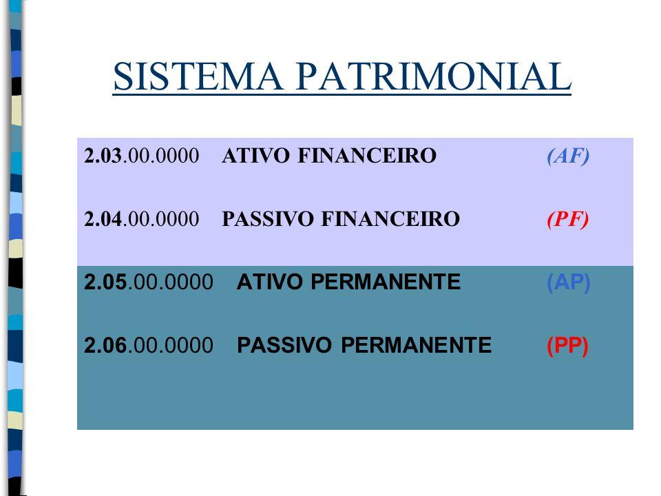 SISTEMA PATRIMONIAL 2.05.00.0000 ATIVO PERMANENTE (AP) 2.06.00.0000 PASSIVO PERMANENTE (PP) 2.03.00.0000 ATIVO FINANCEIRO (AF) 2.04.00.0000 PASSIVO FI