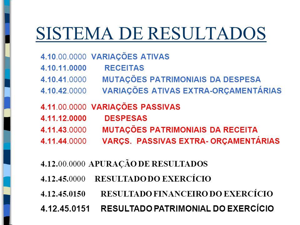 SISTEMA DE RESULTADOS 4.10.00.0000 VARIAÇÕES ATIVAS 4.10.11.0000 RECEITAS 4.10.41.0000 MUTAÇÕES PATRIMONIAIS DA DESPESA 4.10.42.0000 VARIAÇÕES ATIVAS