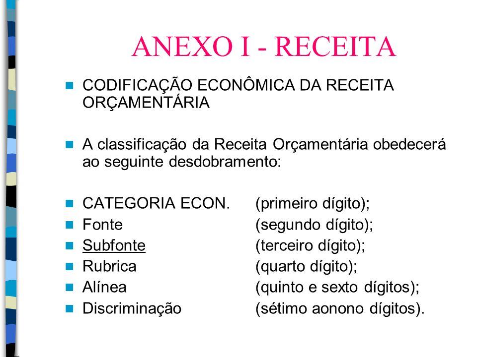 ANEXO I - RECEITA CODIFICAÇÃO ECONÔMICA DA RECEITA ORÇAMENTÁRIA A classificação da Receita Orçamentária obedecerá ao seguinte desdobramento: CATEGORIA