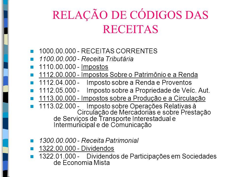 RELAÇÃO DE CÓDIGOS DAS RECEITAS 1000.00.000 - RECEITAS CORRENTES 1100.00.000 - Receita Tributária 1110.00.000 - Impostos 1112.00.000 - Impostos Sobre