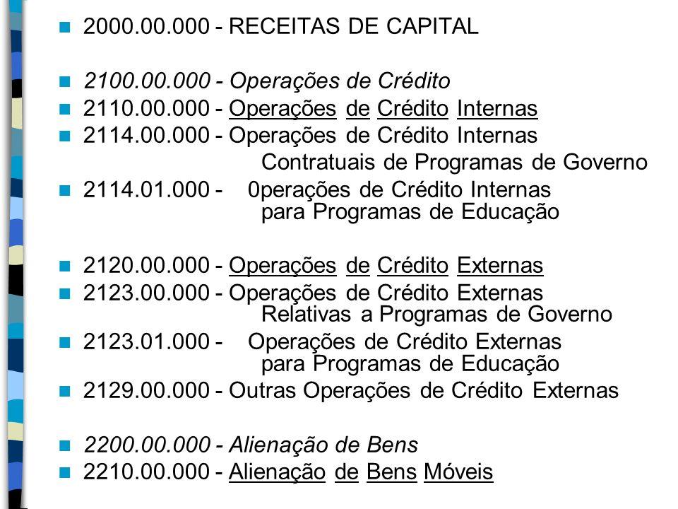 2000.00.000 - RECEITAS DE CAPITAL 2100.00.000 - Operações de Crédito 2110.00.000 - Operações de Crédito Internas 2114.00.000 - Operações de Crédito In