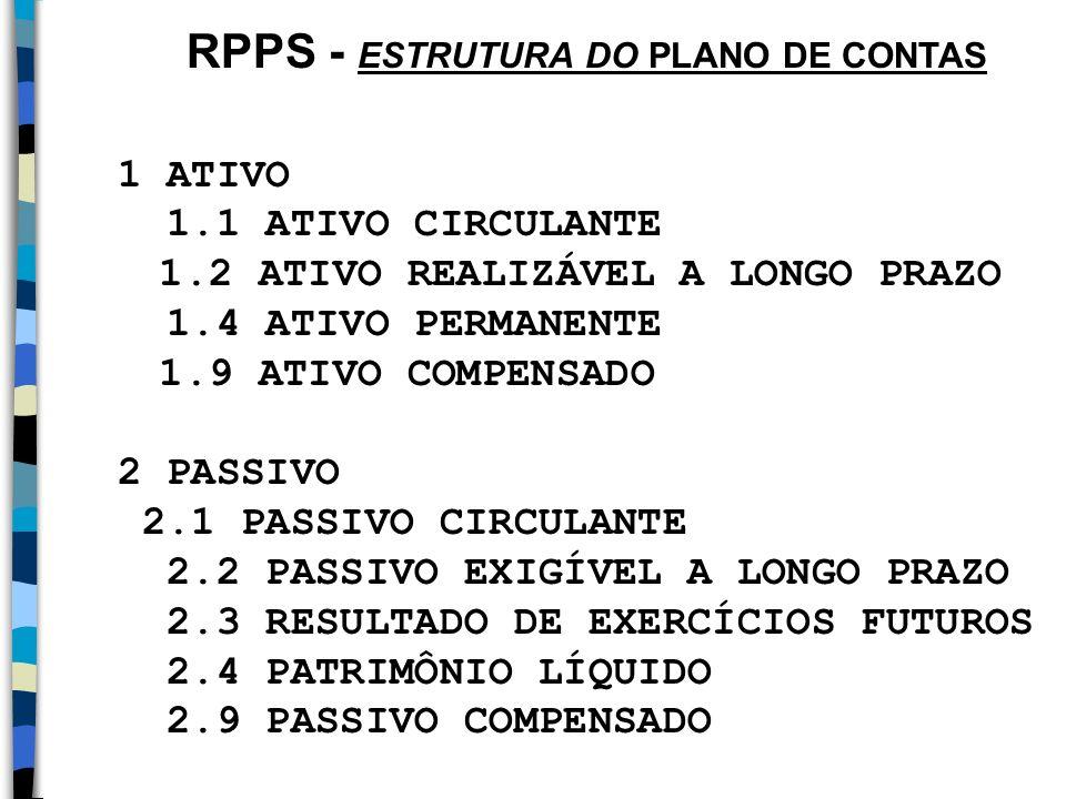 RPPS - ESTRUTURA DO PLANO DE CONTAS 1 ATIVO 1.1 ATIVO CIRCULANTE 1.2 ATIVO REALIZÁVEL A LONGO PRAZO 1.4 ATIVO PERMANENTE 1.9 ATIVO COMPENSADO 2 PASSIV