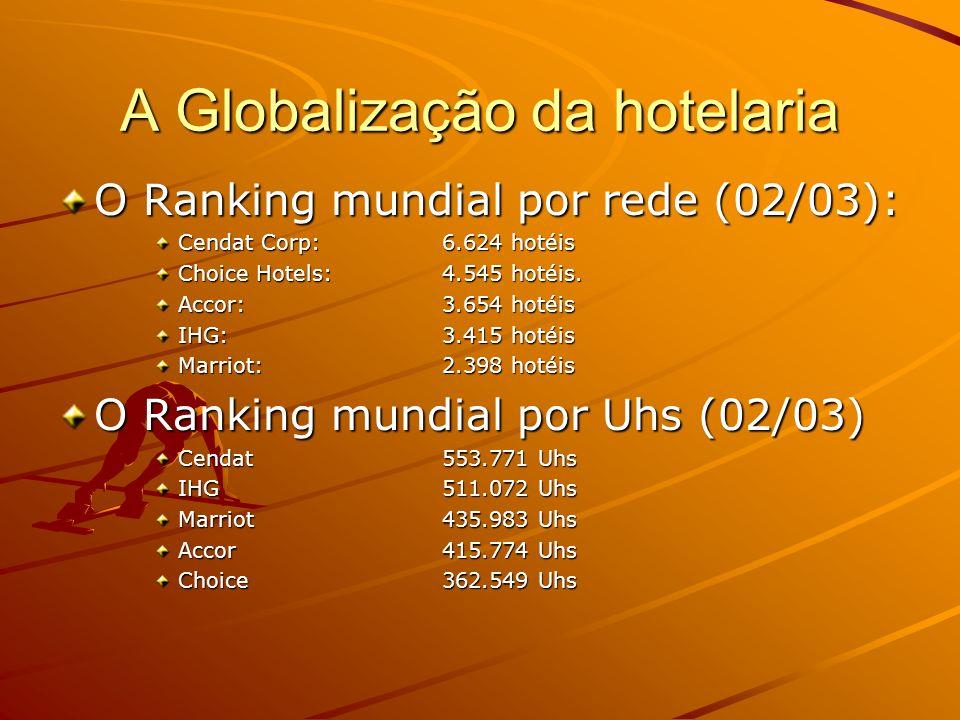 A Globalização da hotelaria O Ranking mundial por rede (02/03): Cendat Corp:6.624 hotéis Choice Hotels: 4.545 hotéis. Accor: 3.654 hotéis IHG:3.415 ho